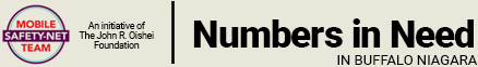 Numbers in Need Logo